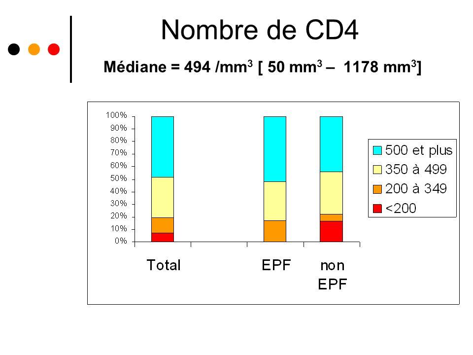 Nombre de CD4 Médiane = 494 /mm3 [ 50 mm3 – 1178 mm3]